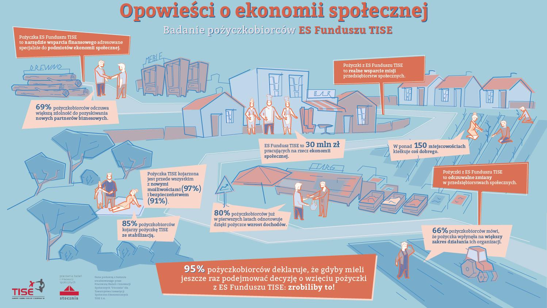 Social economy project